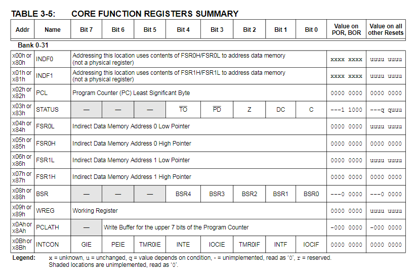 CORE FUNCTION REGISTERS SUMMARY